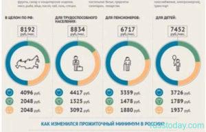 Какой Минимальный Прожиточный Минимум В 2020 Году В Москве