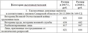 Какие Выплаты И Льготы Положены Ветерану Труда Кировской Области
