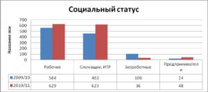 Виды семей в россии статистика 2020 год