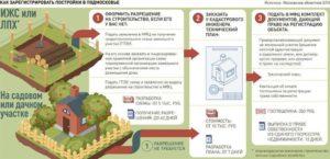 Какие Документы Нужны Для Начало Строительства Дома На Собственном Участке