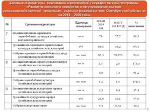 Коэффициент Цен Оренбургской Области 2020