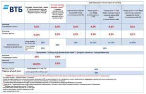 Почему Втб Поднимает Процентную Ставку По Ипотеке