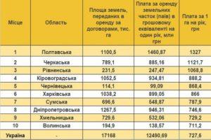 Выплаты за аренду паев в украине