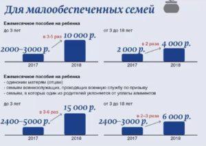 Критерии Малообеспечннности Семьи Москва 2020
