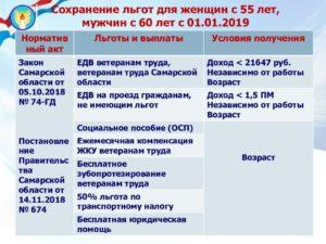 Какие Льготы Предусмотрены Для Ветеранов Труда В Самарской Области На 2020год