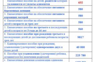 Детские пособия в 2020 году в ростовской области