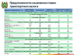 Калькулятор Транспортного Налога Московская Область 2020