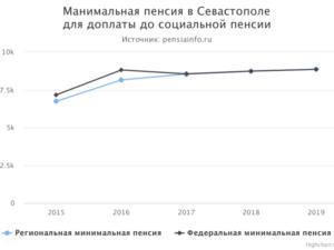 Минимальный размер пенсии в крыму в 2020 году