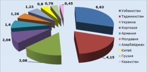 Незаконная миграция в рф статистика 2020