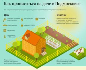 Можно ли прописаться в снт в московской области 2020
