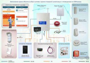 Отражение В Бюджетном Учете Установку Охраннопожарной Сигнализации И Системы Видеонаблюдения В 2020 Году