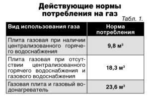 Норма потребления газа на человека в месяц 2020