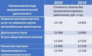 Палучит Патент Мос Обл Стоимость 2020