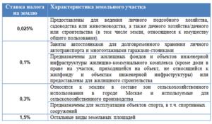 Какой Налог На Землю В Московской Области В 2020 Году Для Физических Лиц