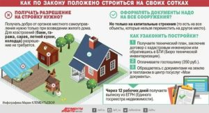 Налоги на строения земли ижс