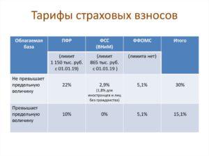 22 процента в пенсионный фонд 2020