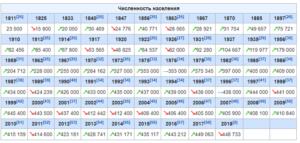 Курск Численность Населения За 2020 Год
