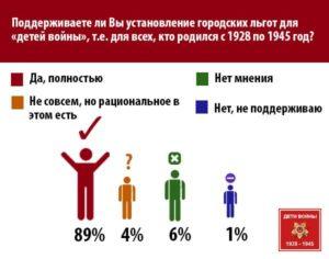 Какие Льготы Детям Войны В Екатеринбурге