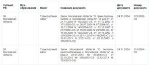 Какой Транспортный Налог В Московской Области Платят Пенсионеры