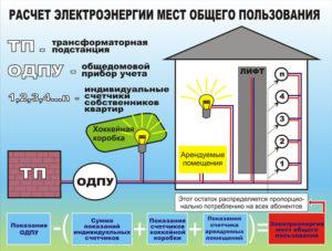 Как Считается Электричество Моп 2020