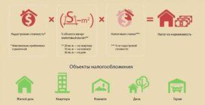 Налог на недвижимость 2020 для физических лиц рб