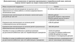 Льготы Для Проживающих В Чернобыльской Зоне В 2020 Году Рязанская Область