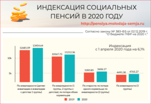 Когда Повысят Социальную Пенсию В 2020 Году И На Сколько Процентов