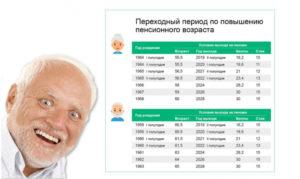Как Оформить Пенсию По Возрасту В Беларуси В 2020 Году