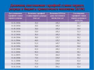 Месячная тарифная ставка 1го разряда в республике башкортостан 2020