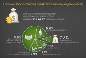 Аналитика средний процент за сделку у агентов недвижимости