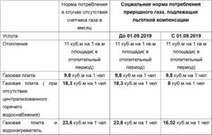 Льгота Ветерану Труда За Отопление В Московской Области 2020год