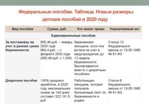 Пособия По Родам Для Неработающих В 2020 Году