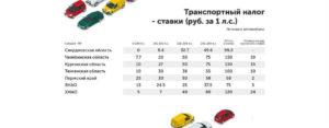 Отменили Ли Транспортный Налог В 2020 Году Для Легковых Автомобилей