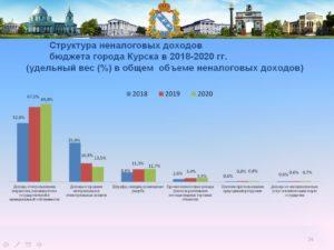 Курск Численность 2020