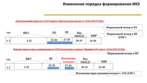 После Изменения Планаграфика Когда Можно Заключать Контракт П. 4 Ст 93 44 В 2020 Году