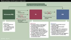 Плата За Сои Мкд При Прямых Договорах С Рсо