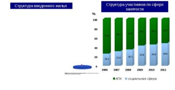 Департамент по улучшению жилищных условий в московской области