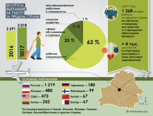 В какую страну уехать с семьей из беларуси