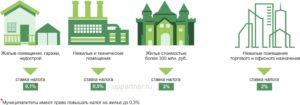 Налог за нежилое помещение для юридических лиц 2020 в москве
