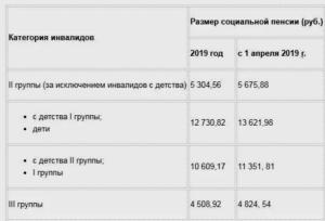 Пенсия По Инвалидности 3 Группа В 2020 В Москве Размер