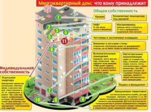 Чья Земля У Многоквартирного Дома