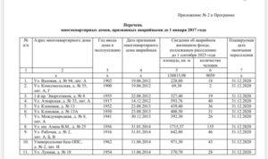 Новый список аварийных домов саратов 2020