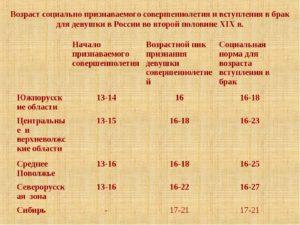 С какого возраста в россии наступает предпенсионный возраст портал госуслуг пенсионного фонда личный кабинет