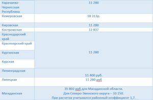 Минимальная Заработная Плата В Кемеровской Области В 2020 Году