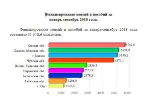Посмотреть Финансирование Пособий Челябинск Март 2020