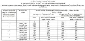 Сколько стоит оплата в детском саду в москве за 2020 год