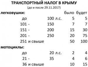 Налог на авто в крыму 2020 калькулятор