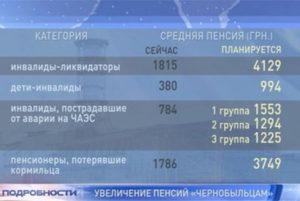 Пенсии Чернобыльцам 1 Категории В 2020 Году В Украине