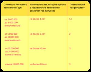 Калькулятор Транспортного Налога Для Юридических Ставропольский Край Лиц В 2020 Году