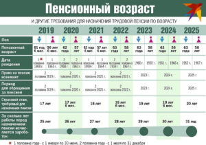 Льготы Пенсионерам По Возрасту В Беларуси В 2020 Году